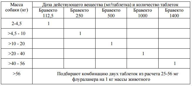 Таблица дозировки препарата Бравекто